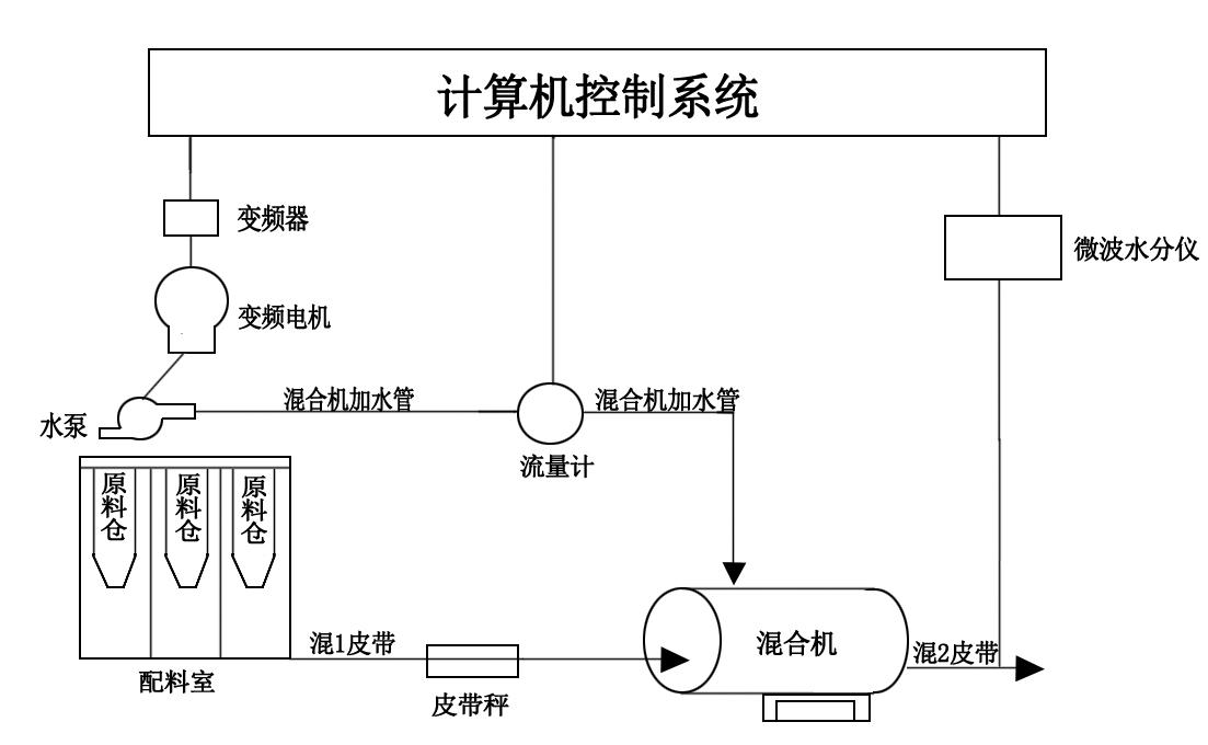 《GD-SZ 微波水分测控系统》
