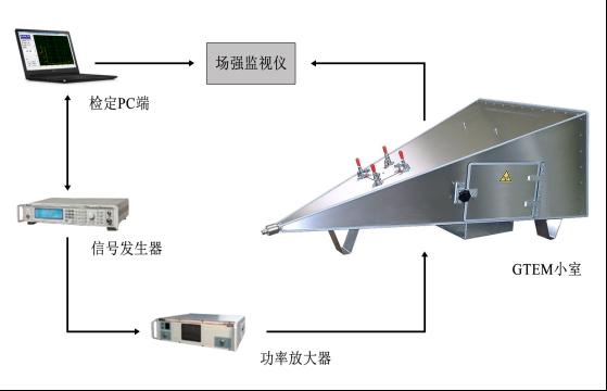 高頻交流電場檢定系統 HE18